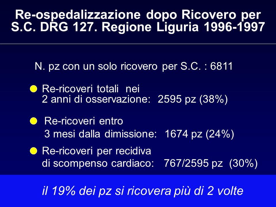 Re-ospedalizzazione dopo Ricovero per S. C. DRG 127