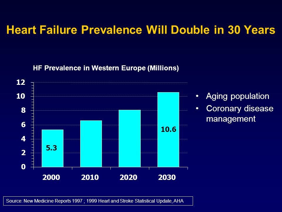 Heart Failure Prevalence Will Double in 30 Years