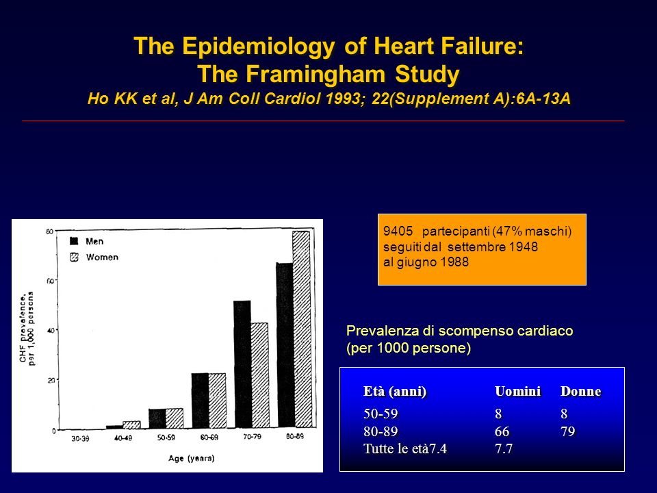 The Epidemiology of Heart Failure: The Framingham Study