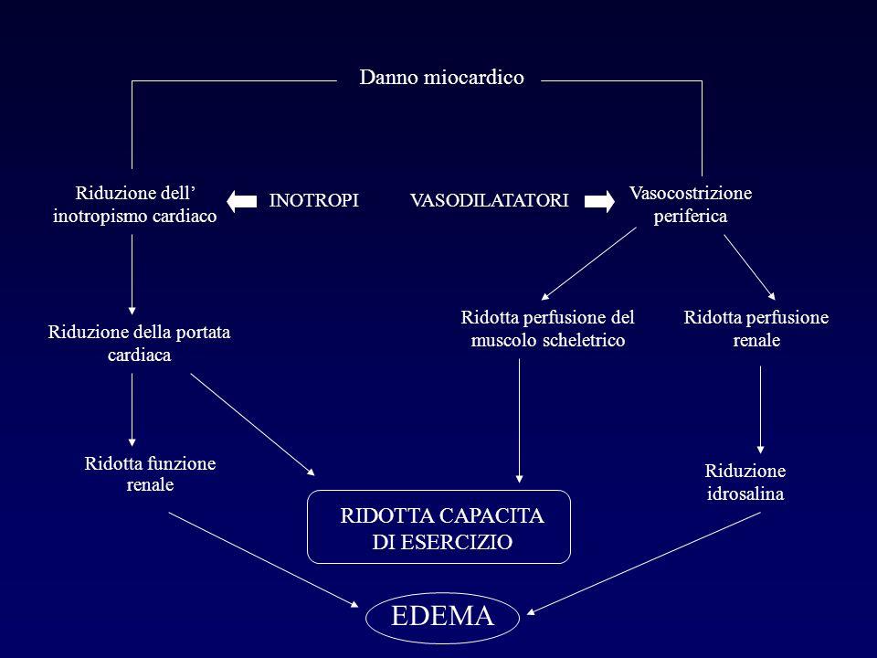 EDEMA Danno miocardico RIDOTTA CAPACITA DI ESERCIZIO