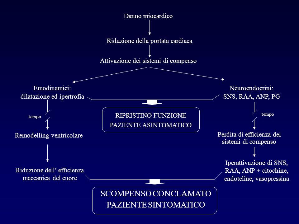 SCOMPENSO CONCLAMATO PAZIENTE SINTOMATICO Danno miocardico