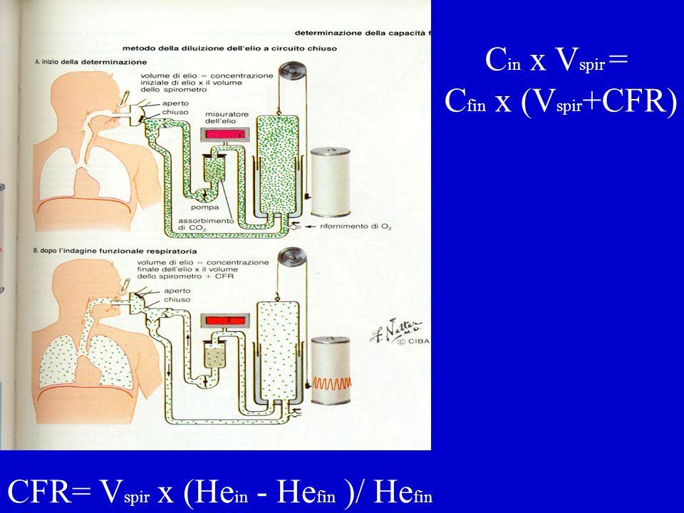CFR= Vspir x (Hein - Hefin )/ Hefin