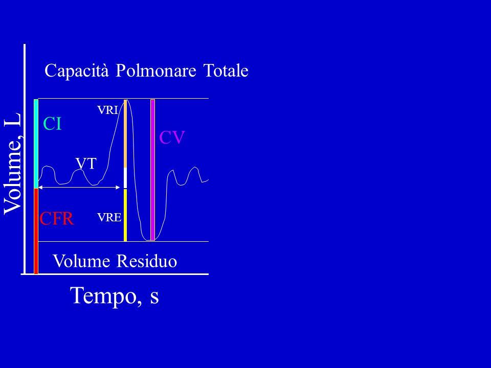 Capacità Polmonare Totale