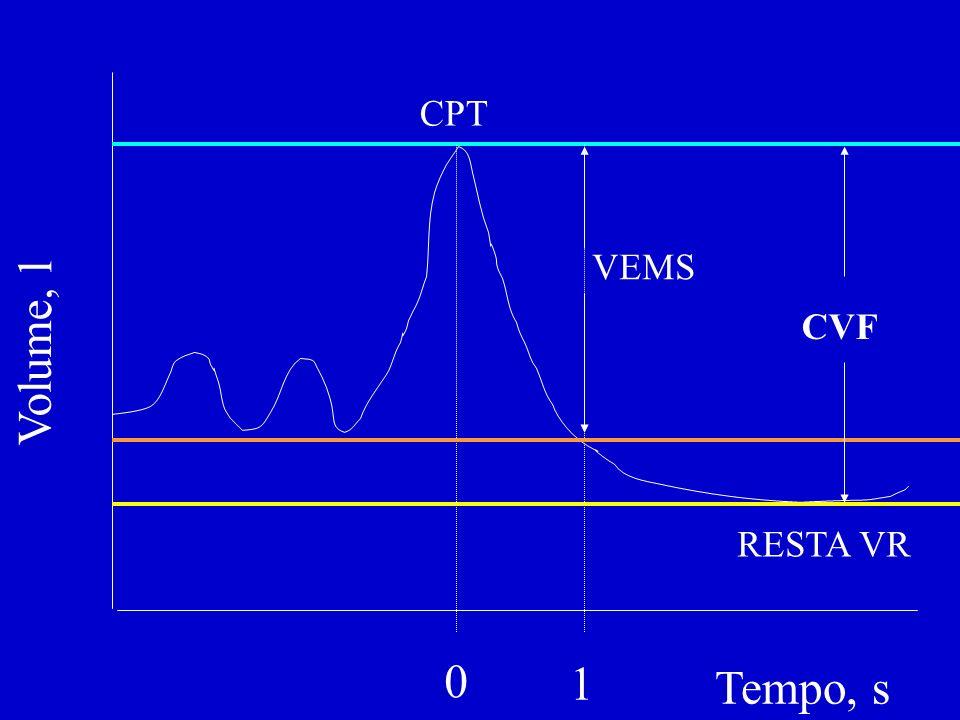 CPT VEMS CVF Volume, l RESTA VR 1 Tempo, s