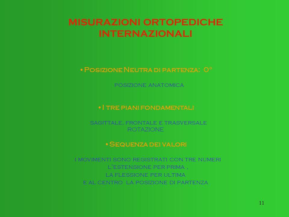 Posizione Neutra di partenza: 0° I tre piani fondamentali