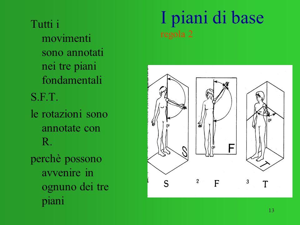 I piani di base regola 2 Tutti i movimenti sono annotati nei tre piani fondamentali. S.F.T. le rotazioni sono annotate con R.