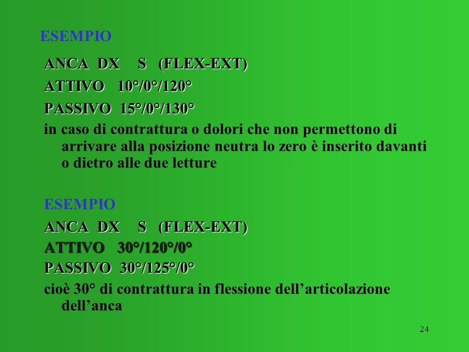 ESEMPIO ANCA DX S (FLEX-EXT) ATTIVO 10°/0°/120° PASSIVO 15°/0°/130°