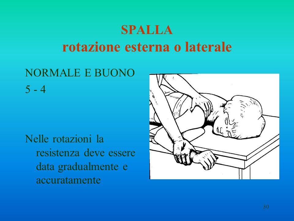 SPALLA rotazione esterna o laterale