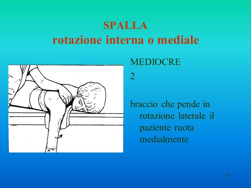 SPALLA rotazione interna o mediale
