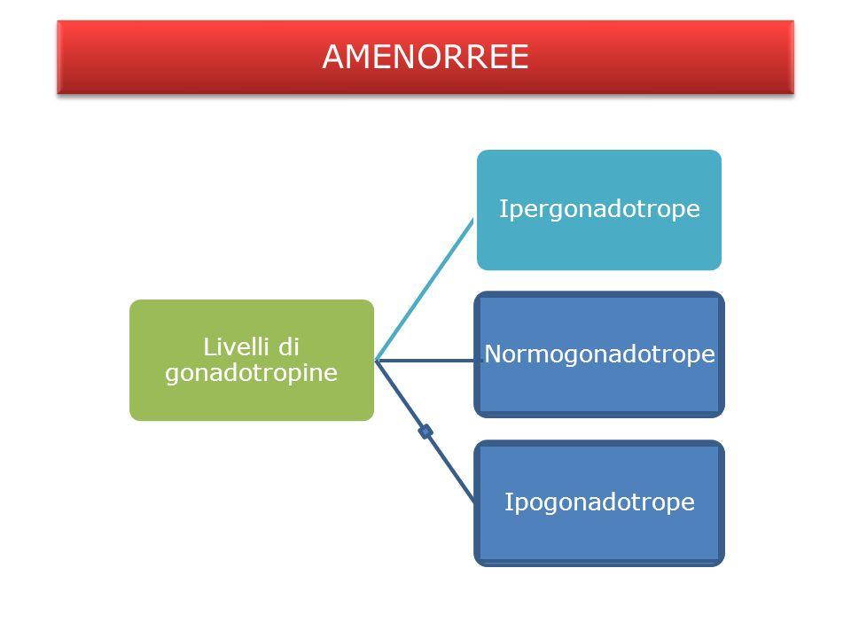 Livelli di gonadotropine