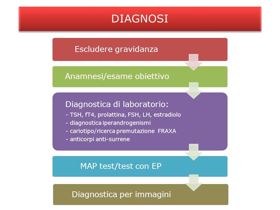 DIAGNOSI Escludere gravidanza Anamnesi/esame obiettivo