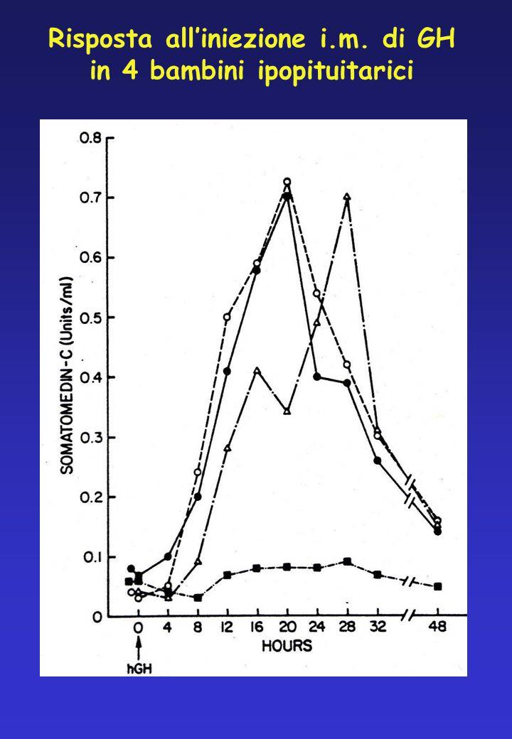 Risposta all'iniezione i.m. di GH in 4 bambini ipopituitarici