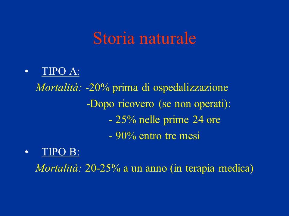 Storia naturale TIPO A: Mortalità: -20% prima di ospedalizzazione