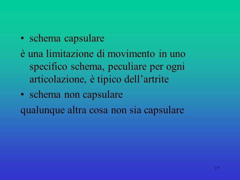 schema capsulare è una limitazione di movimento in uno specifico schema, peculiare per ogni articolazione, è tipico dell'artrite.