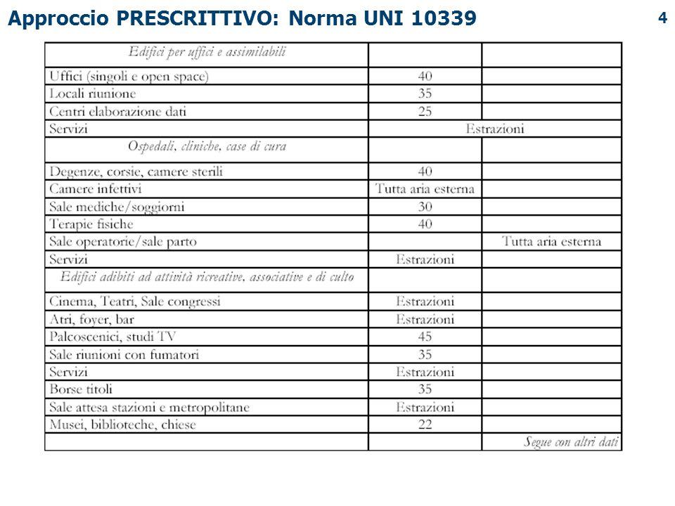 Approccio PRESCRITTIVO: Norma UNI 10339
