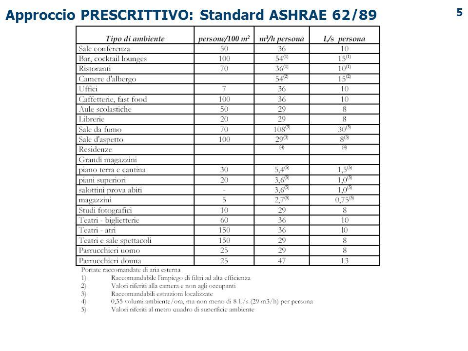 Approccio PRESCRITTIVO: Standard ASHRAE 62/89