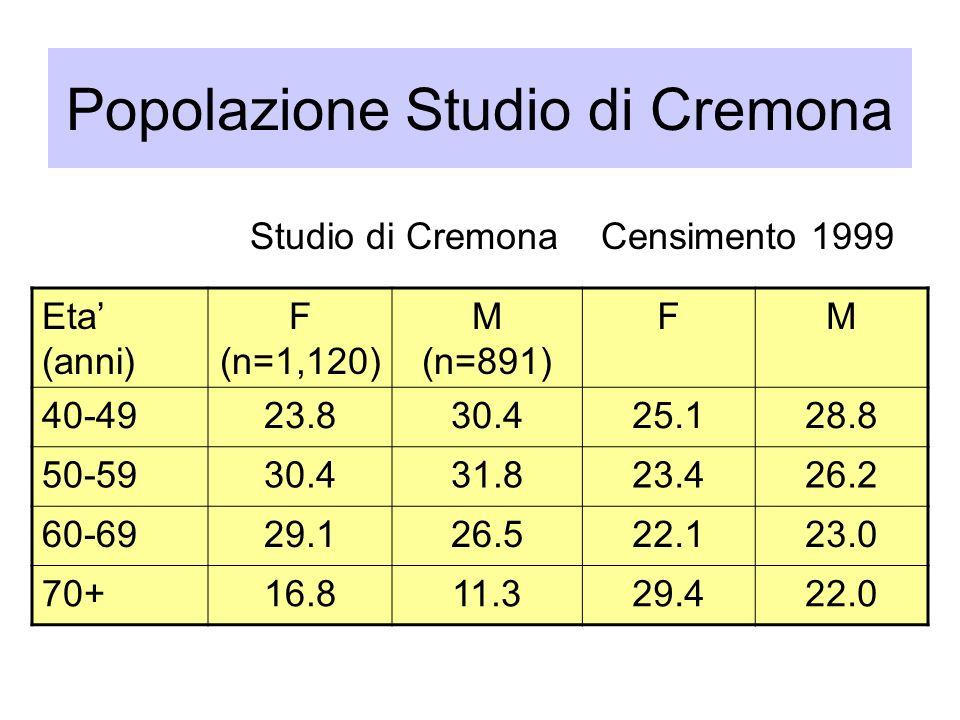Popolazione Studio di Cremona