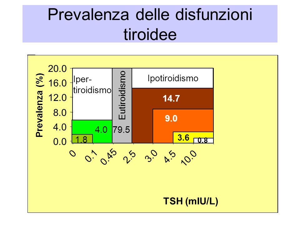 Prevalenza delle disfunzioni tiroidee