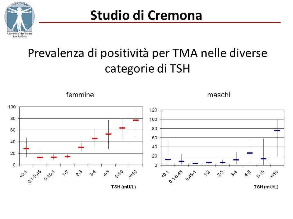 Prevalenza di positività per TMA nelle diverse categorie di TSH