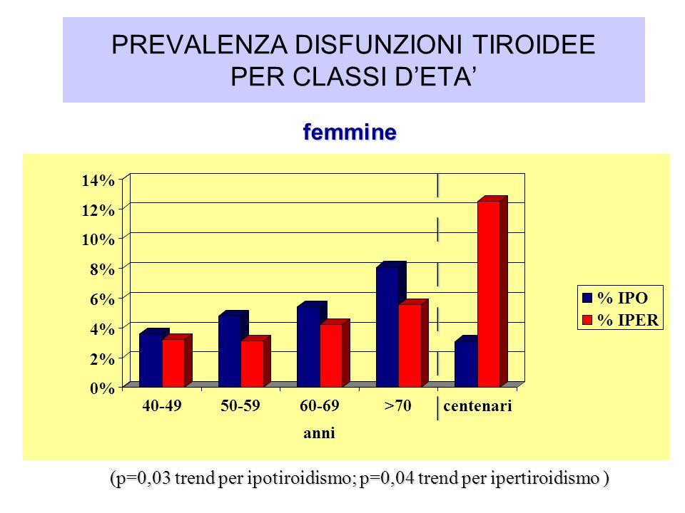 PREVALENZA DISFUNZIONI TIROIDEE PER CLASSI D'ETA'