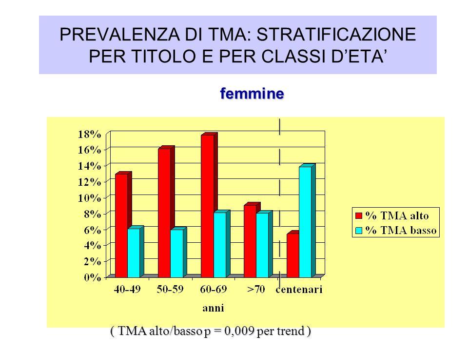 PREVALENZA DI TMA: STRATIFICAZIONE PER TITOLO E PER CLASSI D'ETA'