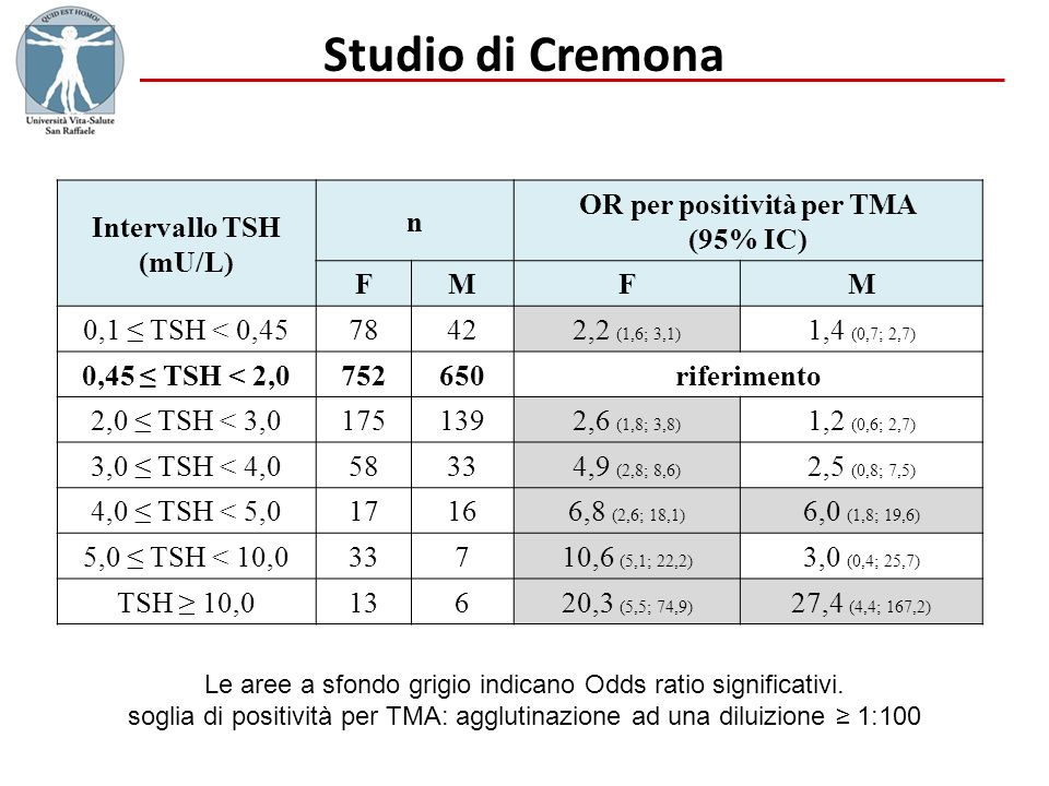 Studio di Cremona Intervallo TSH (mU/L) n OR per positività per TMA