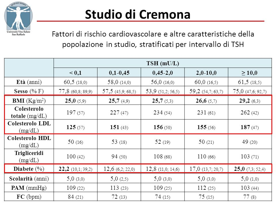 Studio di Cremona Fattori di rischio cardiovascolare e altre caratteristiche della popolazione in studio, stratificati per intervallo di TSH.