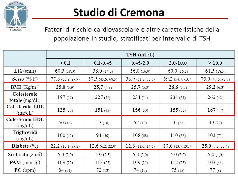 Studio di CremonaFattori di rischio cardiovascolare e altre caratteristiche della popolazione in studio, stratificati per intervallo di TSH.