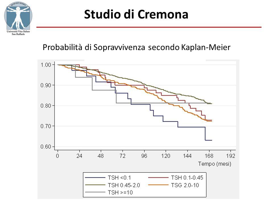 Probabilità di Sopravvivenza secondo Kaplan-Meier
