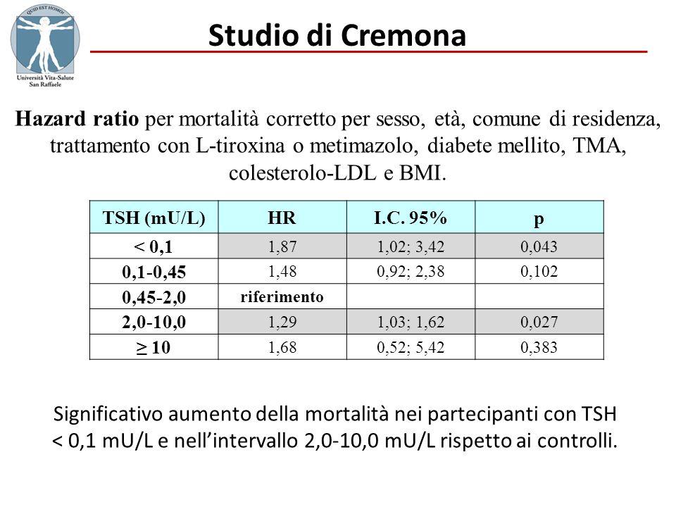 Studio di Cremona