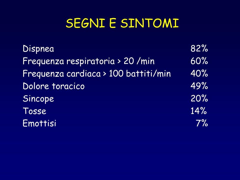 SEGNI E SINTOMI Dispnea 82% Frequenza respiratoria > 20 /min 60%