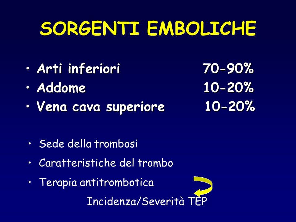 SORGENTI EMBOLICHE Arti inferiori 70-90% Addome 10-20%