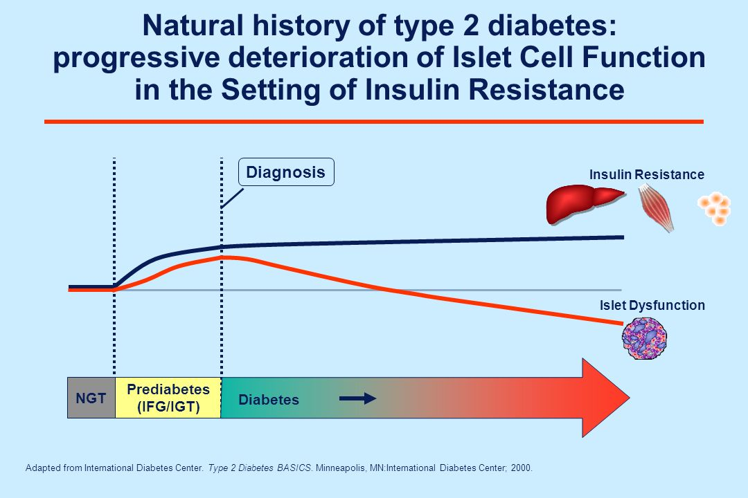 Prediabetes (IFG/IGT)