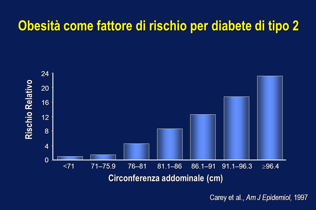 Obesità come fattore di rischio per diabete di tipo 2