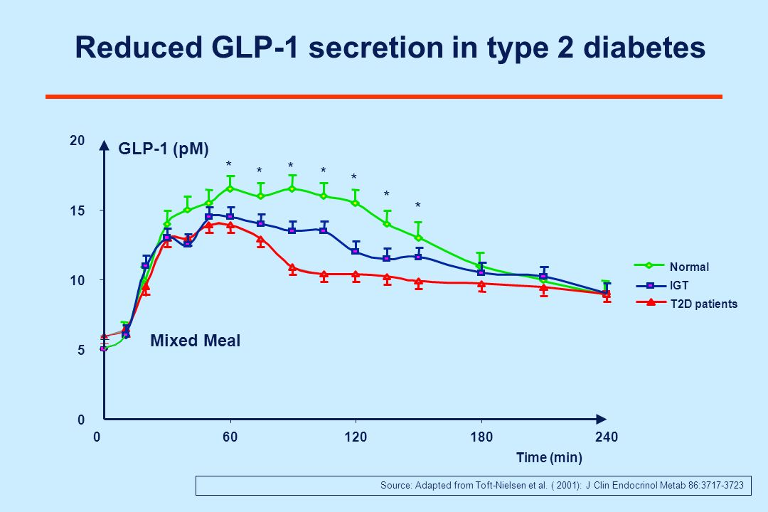 Reduced GLP-1 secretion in type 2 diabetes