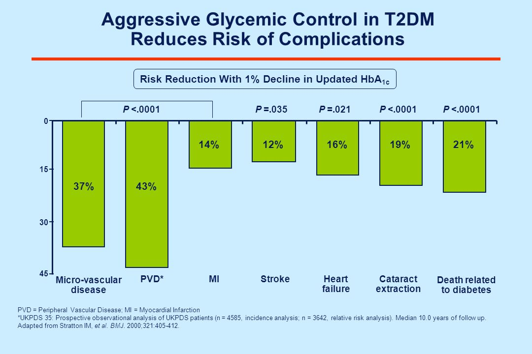 Aggressive Glycemic Control in T2DM Reduces Risk of Complications