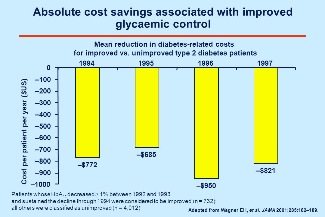 Absolute cost savings associated with improved glycaemic control