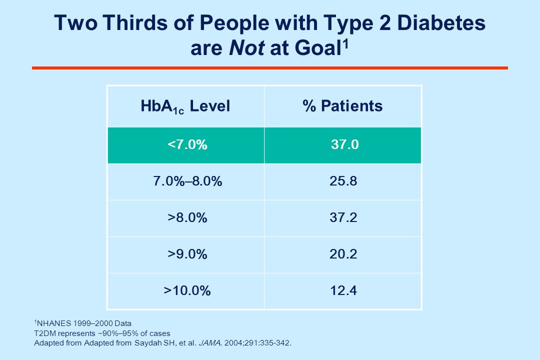 Two Thirds of People with Type 2 Diabetes are Not at Goal1