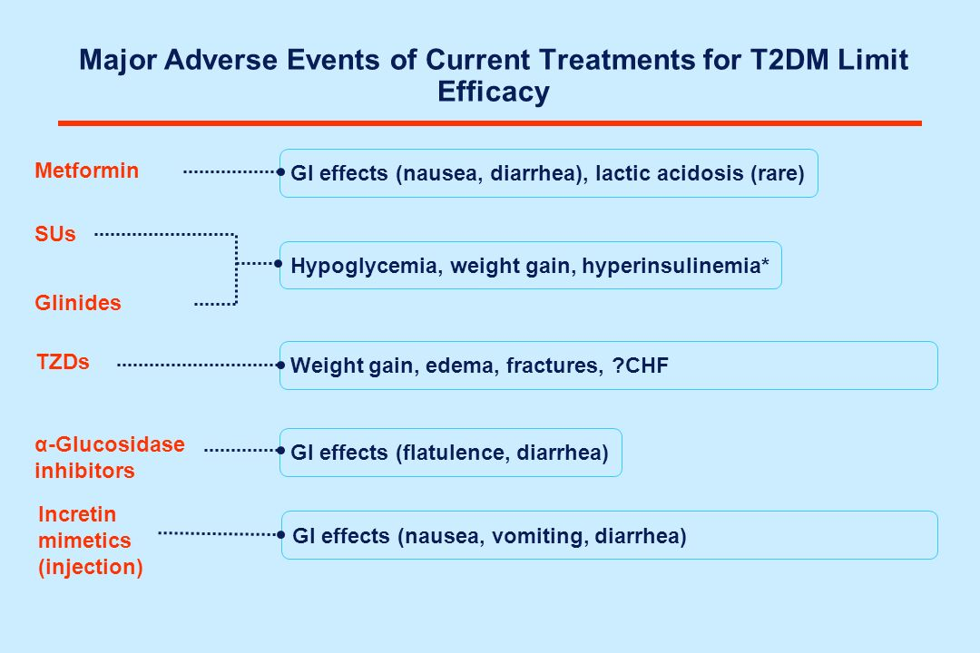 Major Adverse Events of Current Treatments for T2DM Limit Efficacy