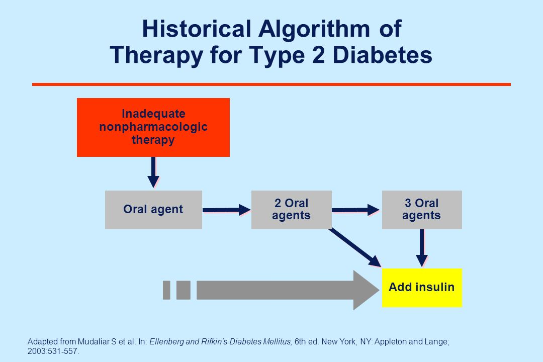 Historical Algorithm of Therapy for Type 2 Diabetes