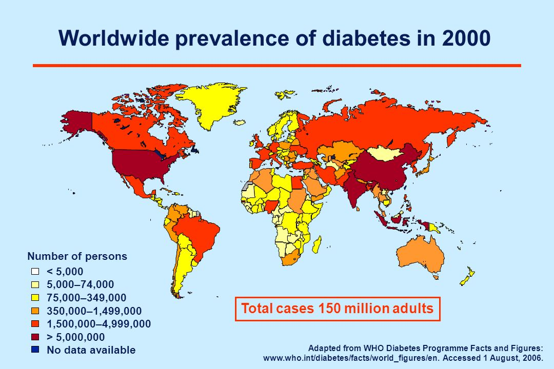 Worldwide prevalence of diabetes in 2000