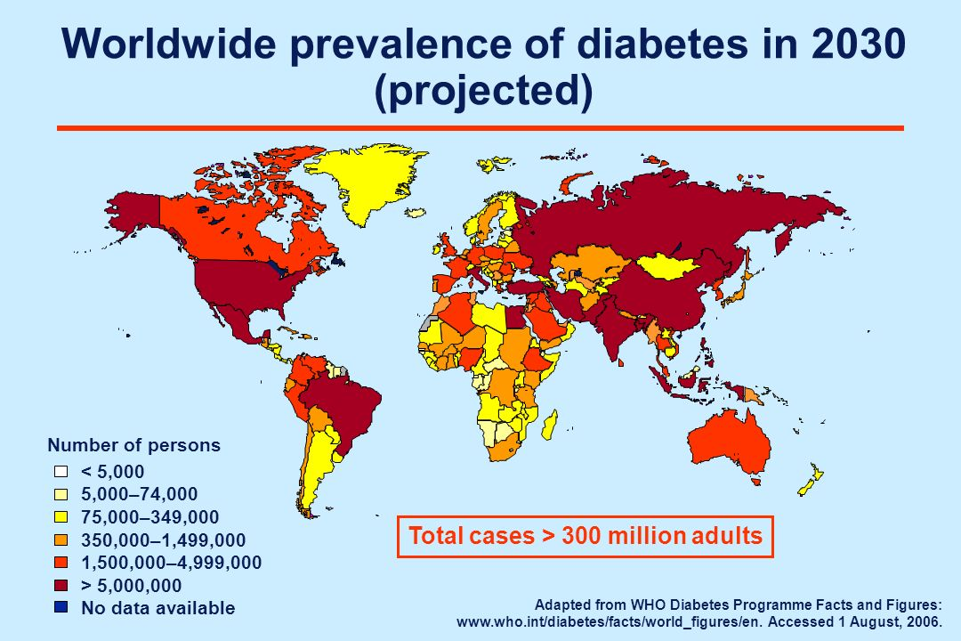 Worldwide prevalence of diabetes in 2030 (projected)