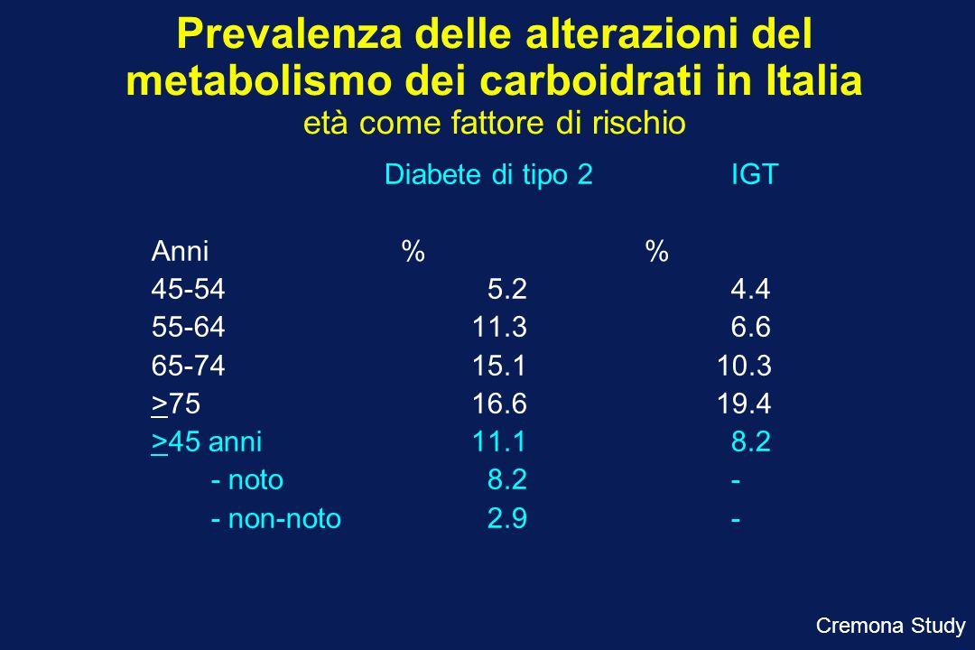 Prevalenza delle alterazioni del metabolismo dei carboidrati in Italia età come fattore di rischio