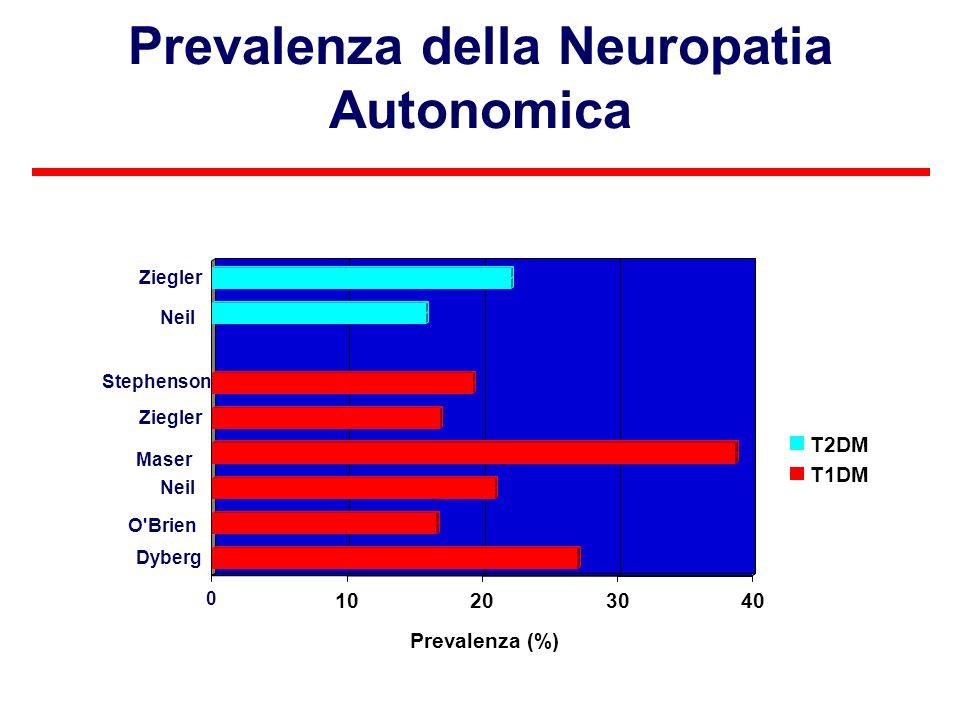 Prevalenza della Neuropatia Autonomica