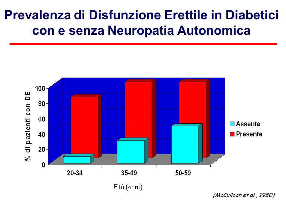 Prevalenza di Disfunzione Erettile in Diabetici con e senza Neuropatia Autonomica