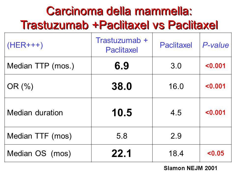 Carcinoma della mammella: Trastuzumab +Paclitaxel vs Paclitaxel