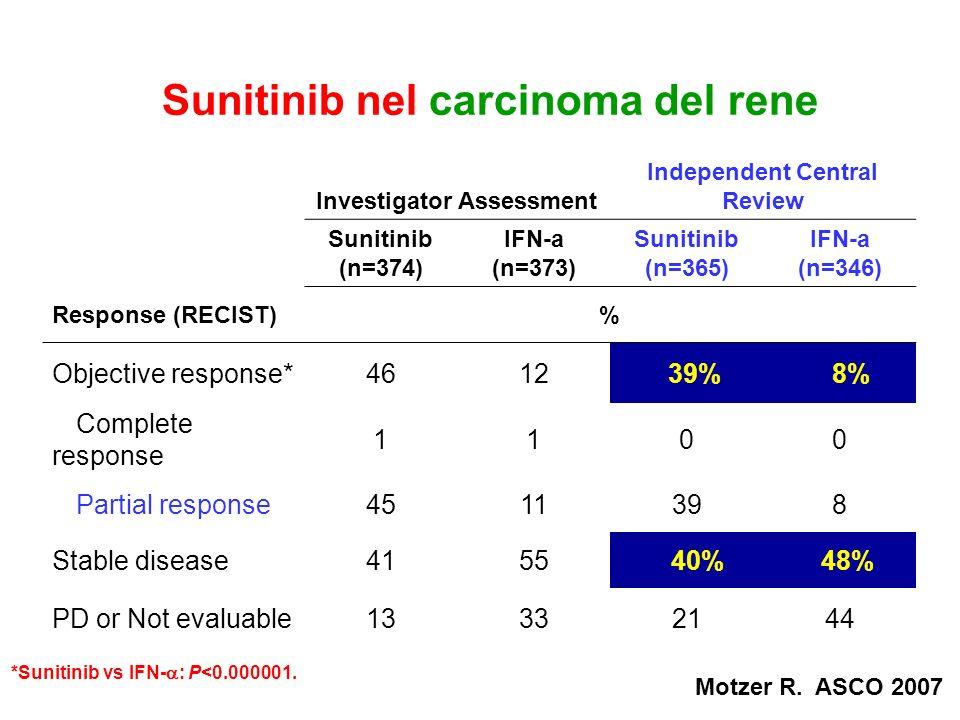 Sunitinib nel carcinoma del rene