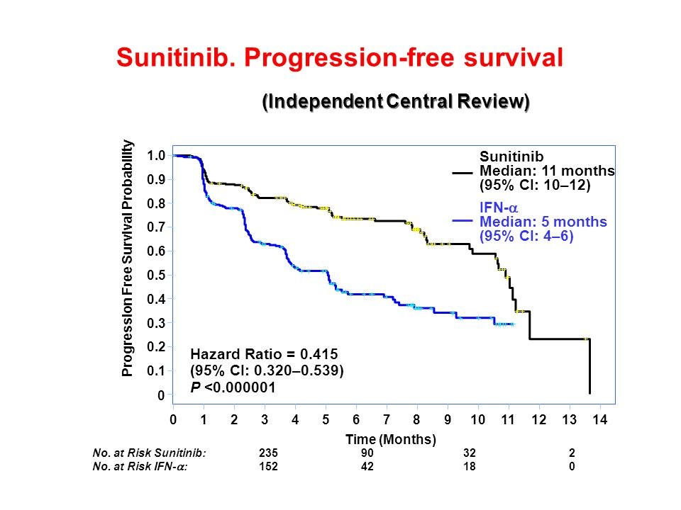 Sunitinib. Progression-free survival