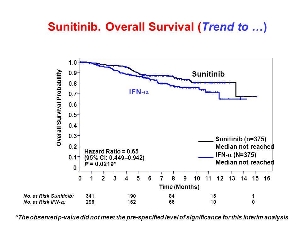 Sunitinib. Overall Survival (Trend to …)