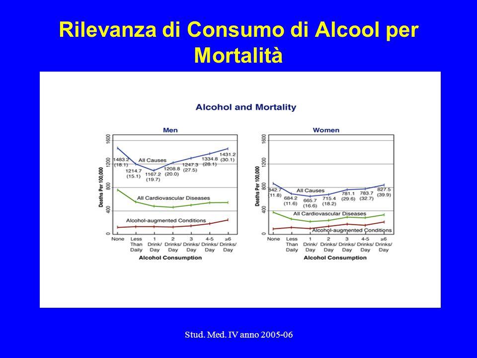 Rilevanza di Consumo di Alcool per Mortalità